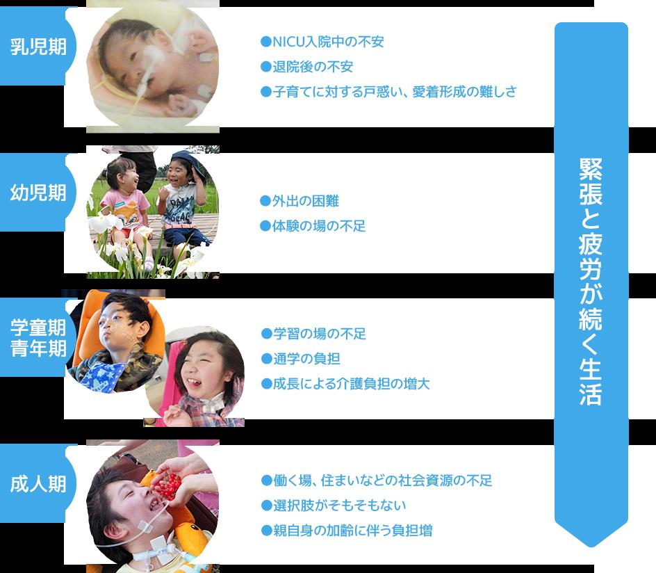 乳児期 幼児期 学童期 青年期 成人期